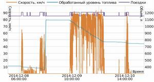 График уровня топлива в баке с показателя скоростного режима автомобиля.