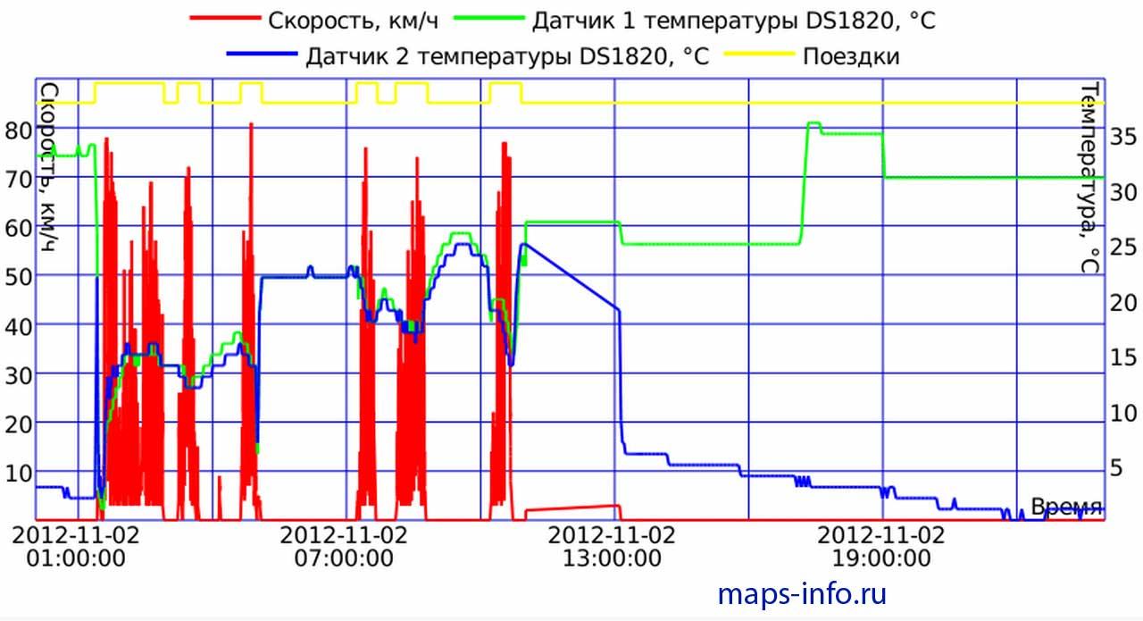 График температурных датчиков подключенных к Naviset GT10