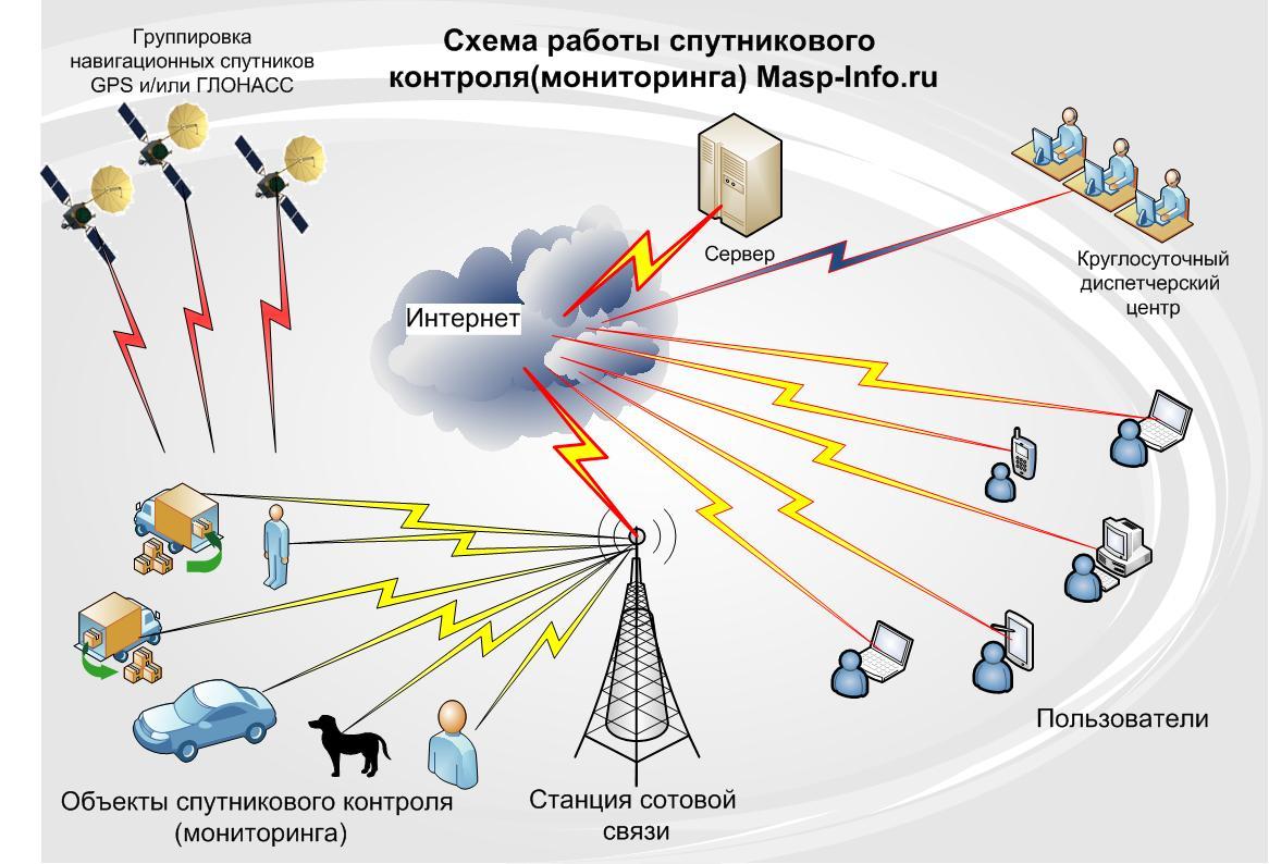 Схема работы спутникового мониторинга