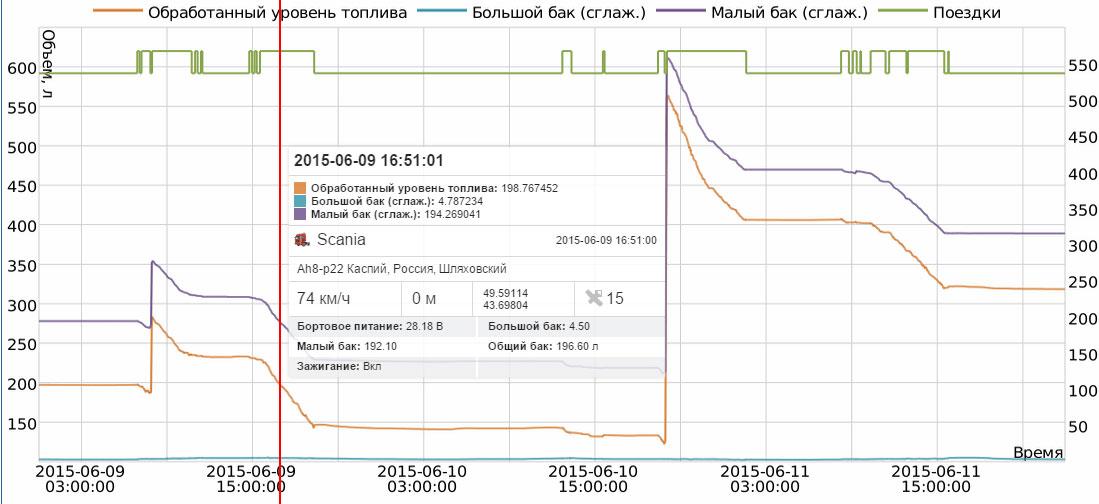 Контроль уровня топлива с помощью трекера cGuard Atom и подключенному к нему цифрового датчика уровня топлива GL-TV34