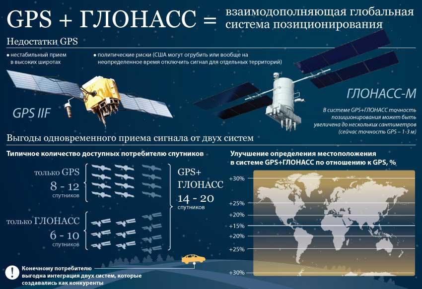 спутниковые навигационные ситемы GPS ГЛОНАСС
